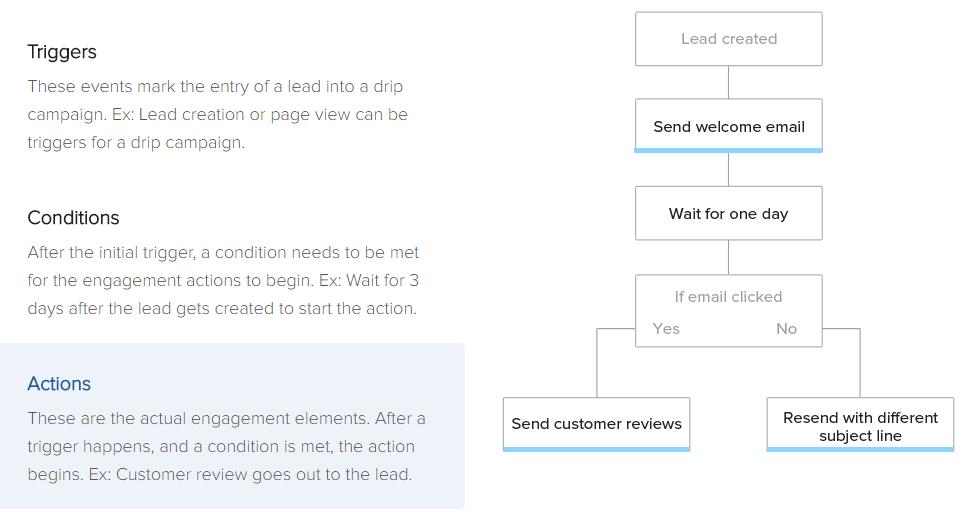 אוטומציה בשיווק באינטרנט