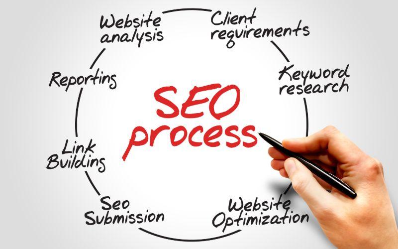 כיצד מתבצע תהליך של קידום אתרים ברשת?